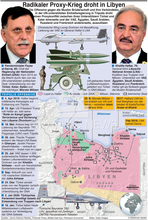 Libyens Proxykrieg infographic