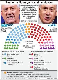 POLITICS: Israel election results infographic