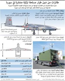 عسكري: طائرات من دون طيار مسلحة تركية منتشرة في سوريا infographic