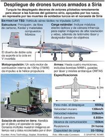 EJÉRCITOS: Drones armados turcos en Siria infographic