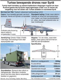 MILITARY: Turkse bewapende drones in Syrië infographic