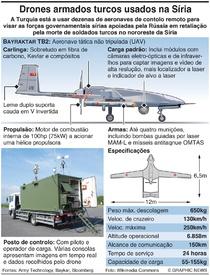 CONFLITO: Drones armados turcos na Síria infographic