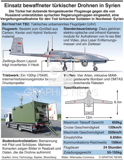 Türkische bewaffnete Drohnen in Syrien infographic