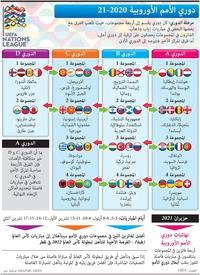 كرة قدم: دوري الأمم الأوروبية ٢٠٢٠ - ٢٠٢١ infographic