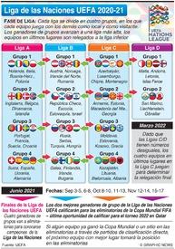 SOCCER: Sorteo de la Liga de las Naciones UEFA 2020-21 infographic