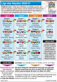 FUTEBOL: Sorteio da Liga das Nações 2020-21 infographic