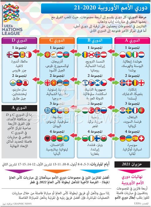 دوري الأمم الأوروبية ٢٠٢٠ - ٢٠٢١ infographic