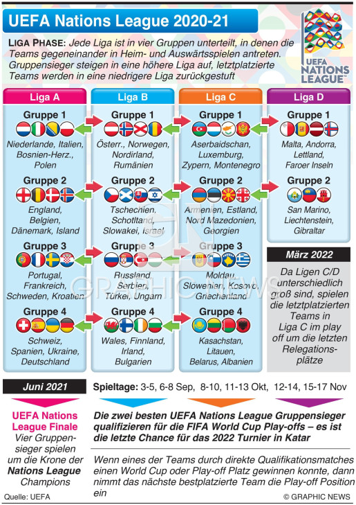 UEFA Nations League Auslosung 2020-21 infographic