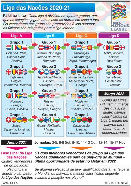 Sorteio da Liga das Nações 2020-21 infographic