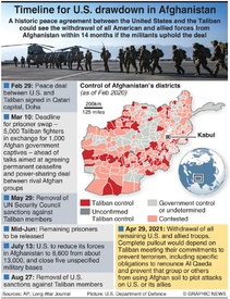 AFGHANISTAN: Peace accord timeline infographic