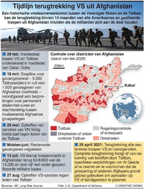 AFGHANISTAN: Tijdlijn vredesakkoord infographic