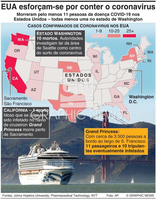 Casos de coronavírus nos EUA infographic