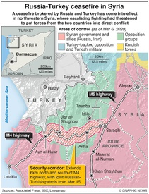 SYRIA: Ceasefire between Russia and Turkey infographic