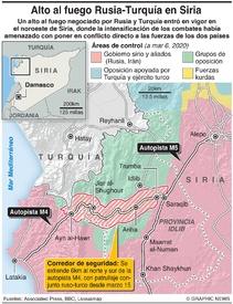 SIRIA: Alto al fuego entre Rusia y Turquía infographic