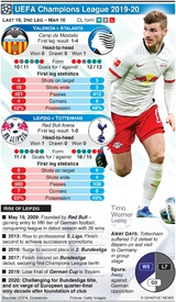SOCCER: Champions League Round of 16, 2nd leg, Mar 10 infographic