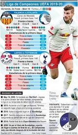 SOCCER: Octavos de Final de la Liga de Campeones, 2a fase, Mar 10 infographic
