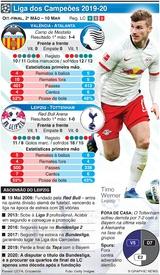 FUTEBOL: Liga dos Campeões, Oitavos-final, 2ª mão, 10 Mar infographic