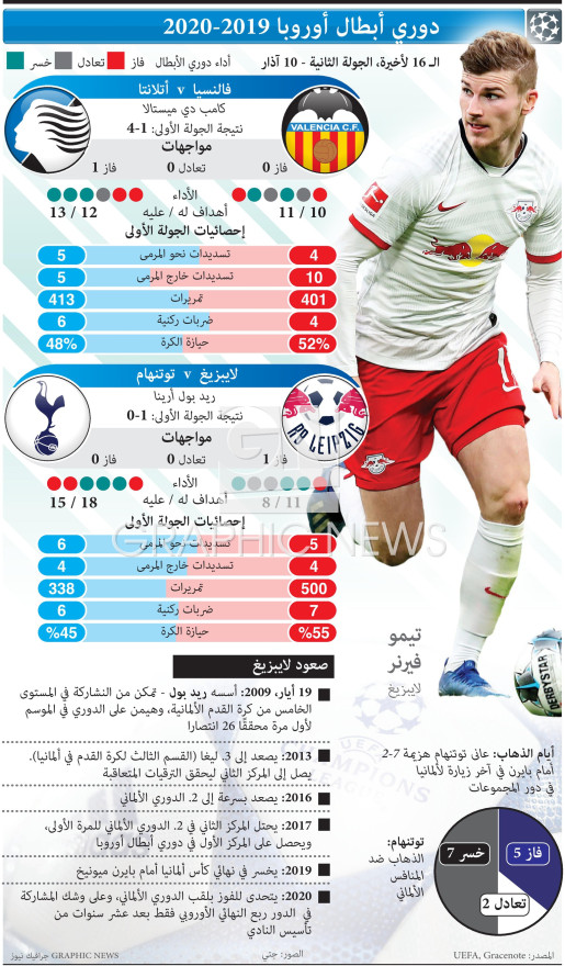 Champions League Last 16, 2nd leg, Mar 10 infographic