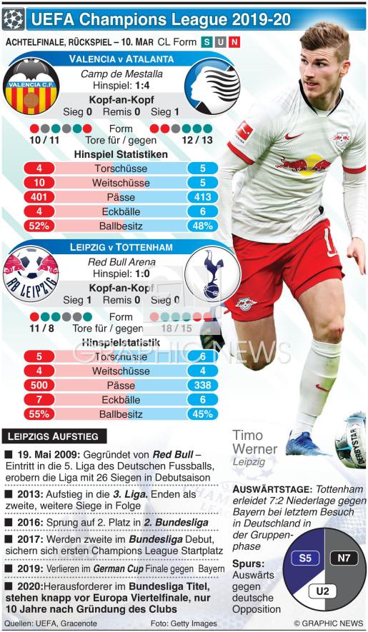 Champions League Achtelfinale, Rückspiel, 10. Mar infographic