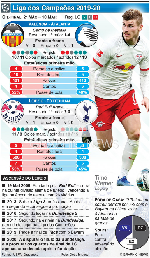 Liga dos Campeões, Oitavos-final, 2ª mão, 10 Mar infographic