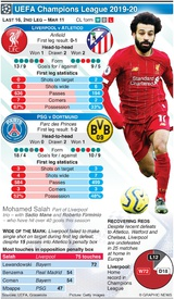 SOCCER: Champions League Last 16, 2nd leg, Mar 11 infographic