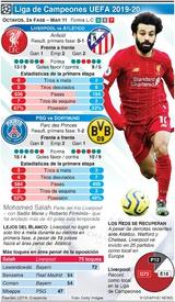SOCCER: Octavos de Final de la Liga de Campeones, 2a fase, Mar 11 infographic