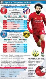 FUTEBOL: Liga dos Campeões, Oitavos-final, 2ª mão, 11 Mar infographic