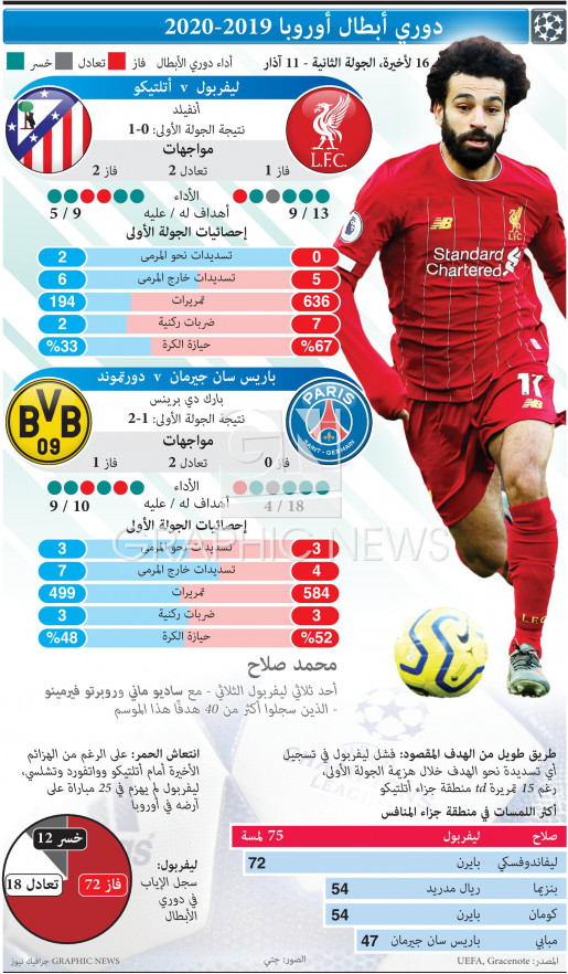 Champions League Last 16, 2nd leg, Mar 11 infographic