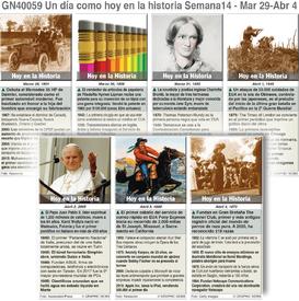 HISTORIA: Un día como hoy Marzo 29 - Abril 4, 2020 (semana 14) infographic
