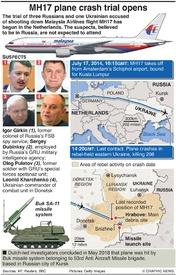AVIATION: MH17 plane crash trial opens infographic