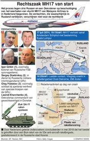 LUCHTVAART: Rechtszaak MH17 van start infographic