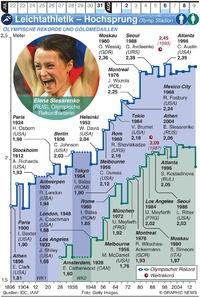 TOKIO 2020: Olympia Leichtathletik – Hochsprung infographic