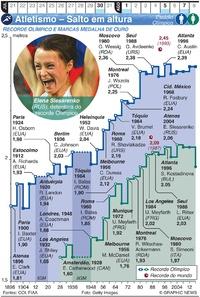 TÓQUIO 2020: Atletismo Olímpico – Salto em altura infographic
