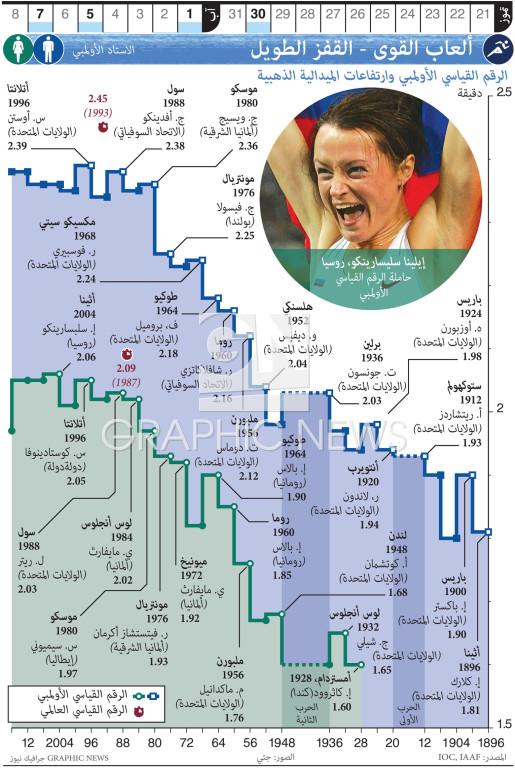 الألعاب الأولمبية - ألعاب القوى - القفز العالي infographic