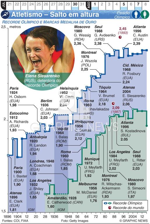 Atletismo Olímpico – Salto em altura infographic