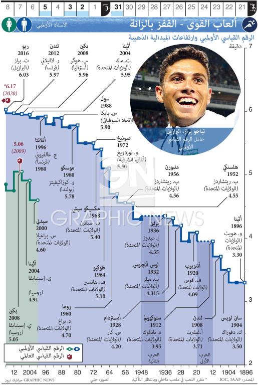 الألعاب الأولمبية - ألعاب القوى - القفز بالزانة infographic