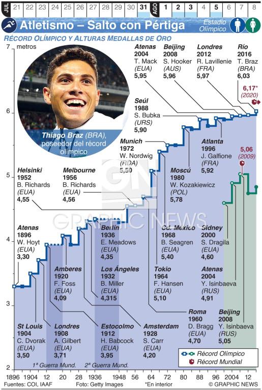 Atletismo Olímpico – Salto con Pértiga infographic