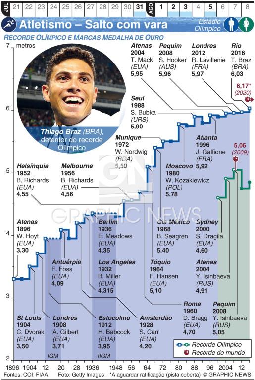 Atletismo Olímpico – Salto com vara infographic