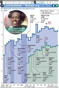 TOKIO 2020: Olympia Leichtathletik – Weitsprung infographic