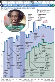 TOKYO 2020: Olympic Athletics – Long Jump (1) infographic