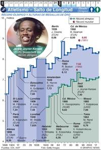 TOKIO 2020: Atletismo Olímpico – Salto de Longitud infographic