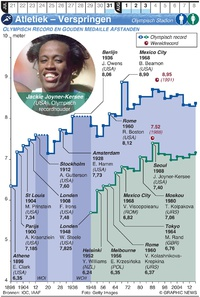 TOKYO 2020: – Olympische Spelen – Verspringen infographic