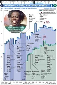TÓQIUO 2020: Atletismo Olímpico – salto em comprimento infographic