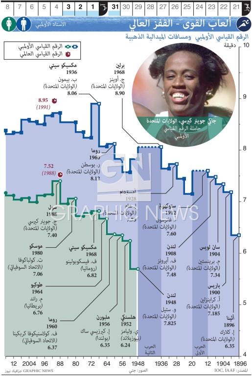 الألعاب الأولمبية - ألعاب القوى - القفز الطويل infographic