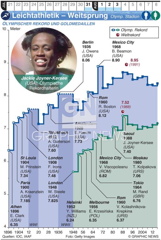 Olympia Leichtathletik – Weitsprung infographic