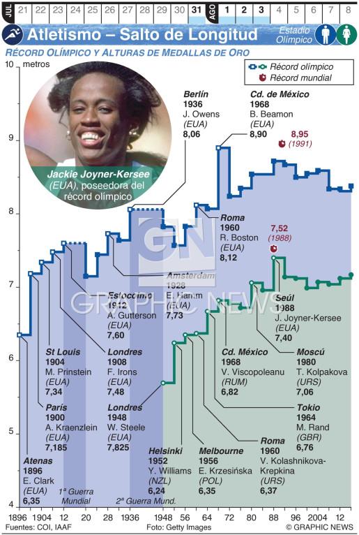 Atletismo Olímpico – Salto de Longitud infographic