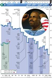 طوكيو ٢٠٢٠: الألعاب الأولمبية - ألعاب القوى - القفز الثلاثي infographic