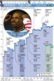 TÓQUIO 2020: Atletismo Olímpico – Triplo salto infographic