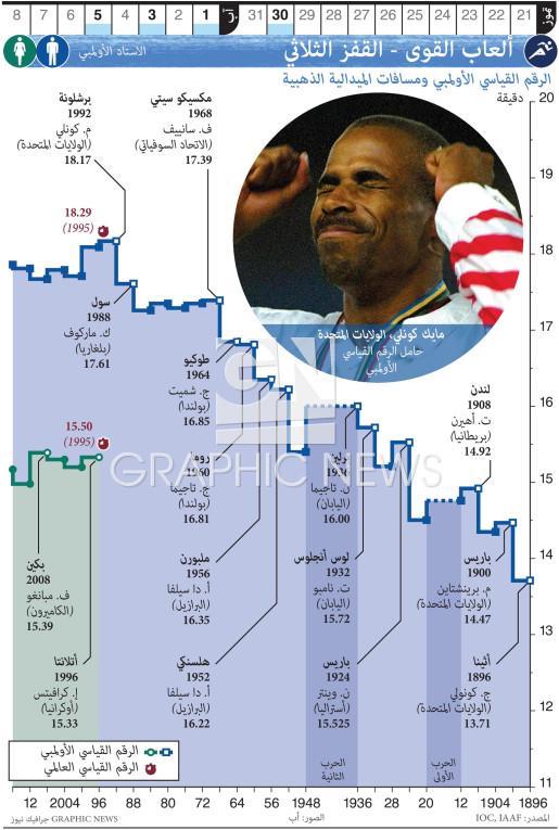 الألعاب الأولمبية - ألعاب القوى - القفز الثلاثي infographic