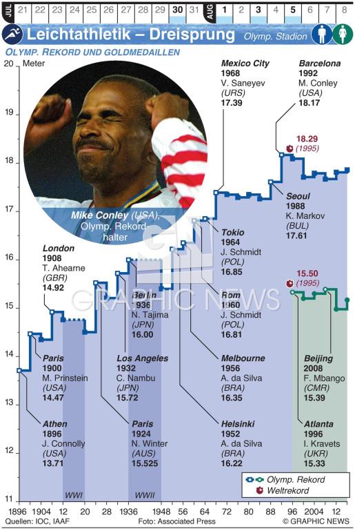 Olympia Leichtathletik – Dreisprung infographic